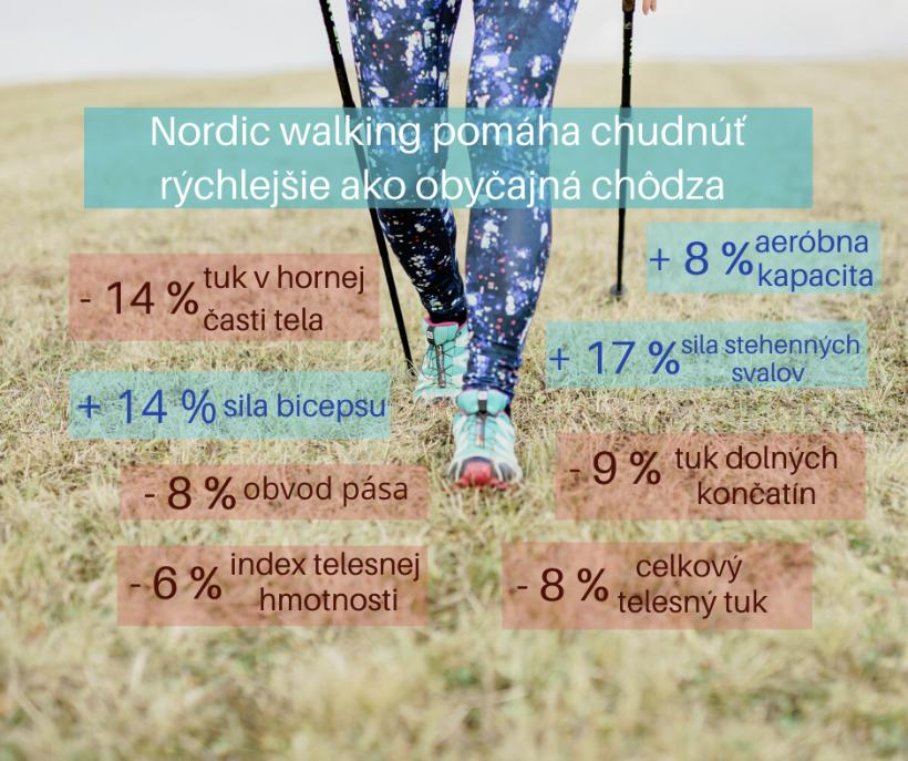 Nordic walking pomáha chudnúť rýchlejšie ako obyčajná chôdza
